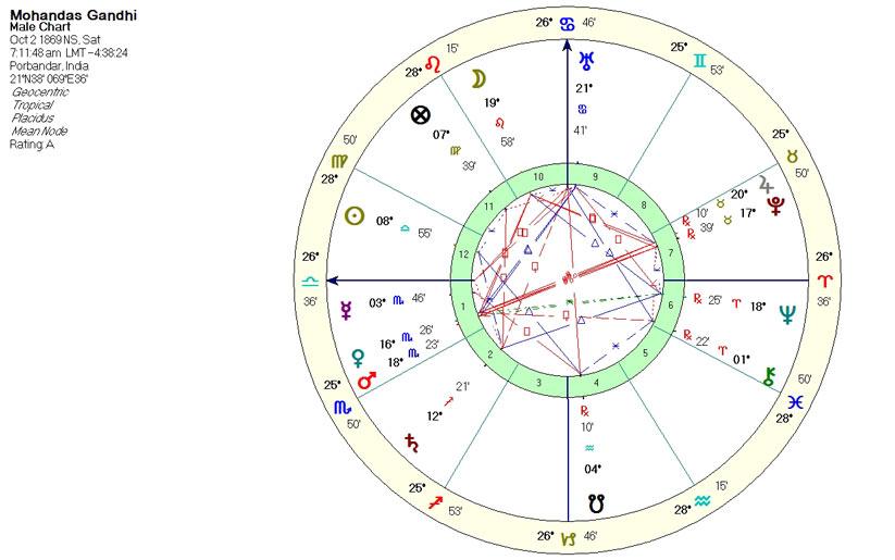 gandi'nin yıldız haritası